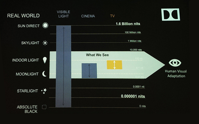 Dolby is marketing towards higher dynamic range in TV's to better recreate reality.